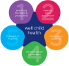 Well Child Health Program