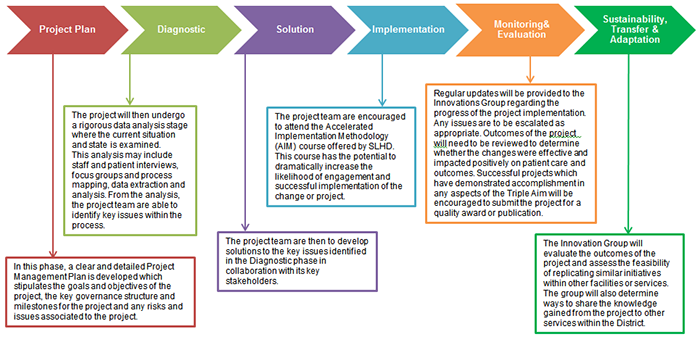 Slhd Innovations Clinical Redesign
